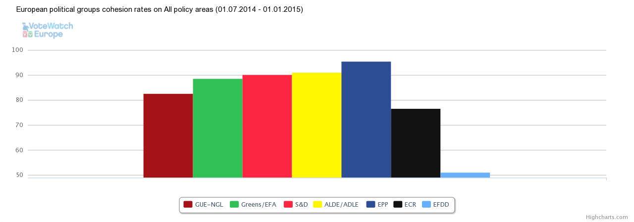 Political groups cohesion July-Dec 2014
