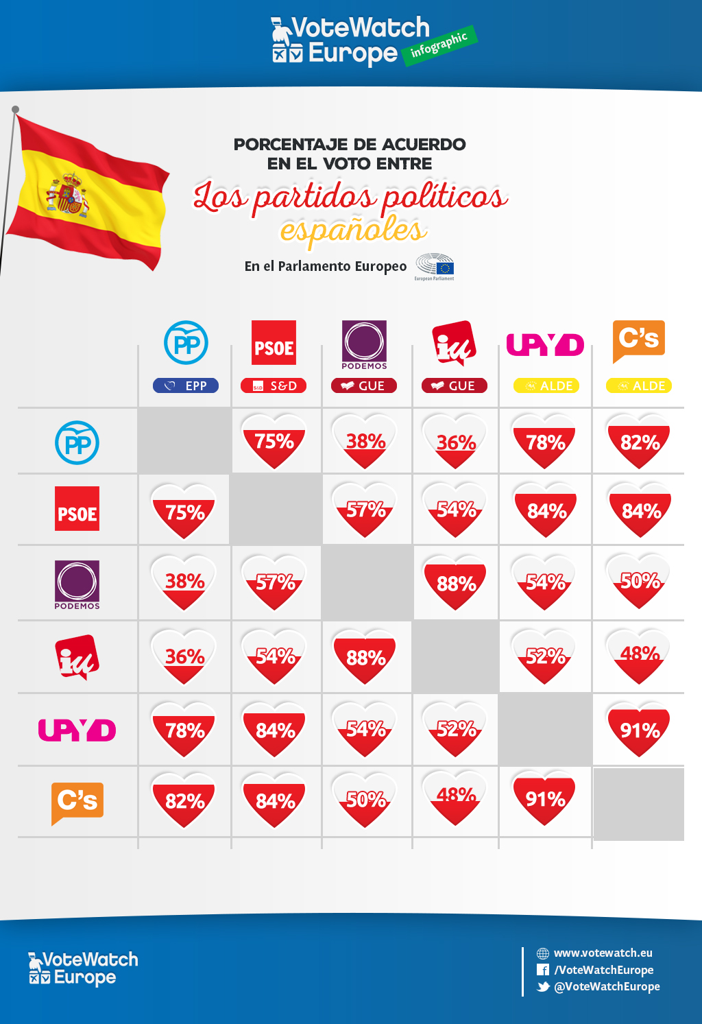 ES_Spanishparties_infographic_matchingrate
