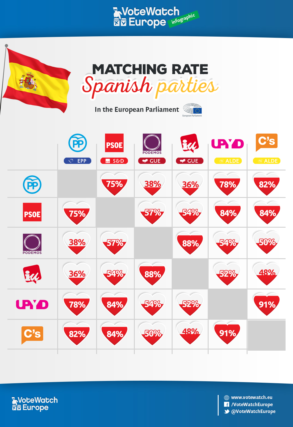 Spanishparties_infographic_matchingrate