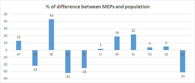 Difference MEPs vs. population