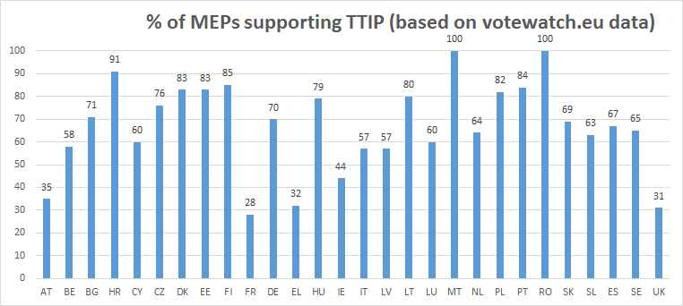 MEPs supporting TTIP