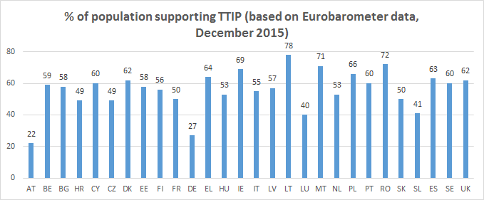 Population supporting TTIP