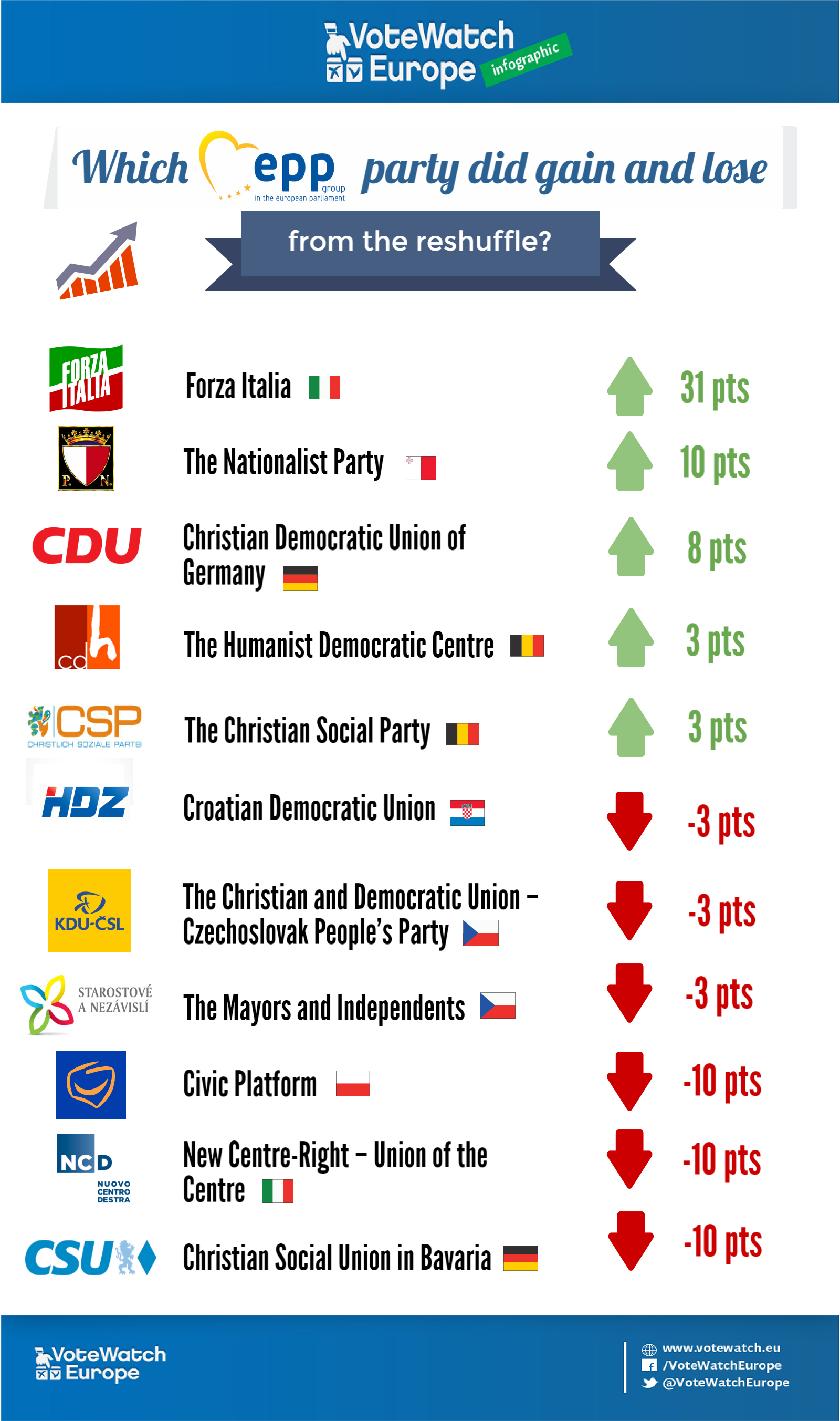 EPP PARTIES AFTER RESHUFFLE (2)
