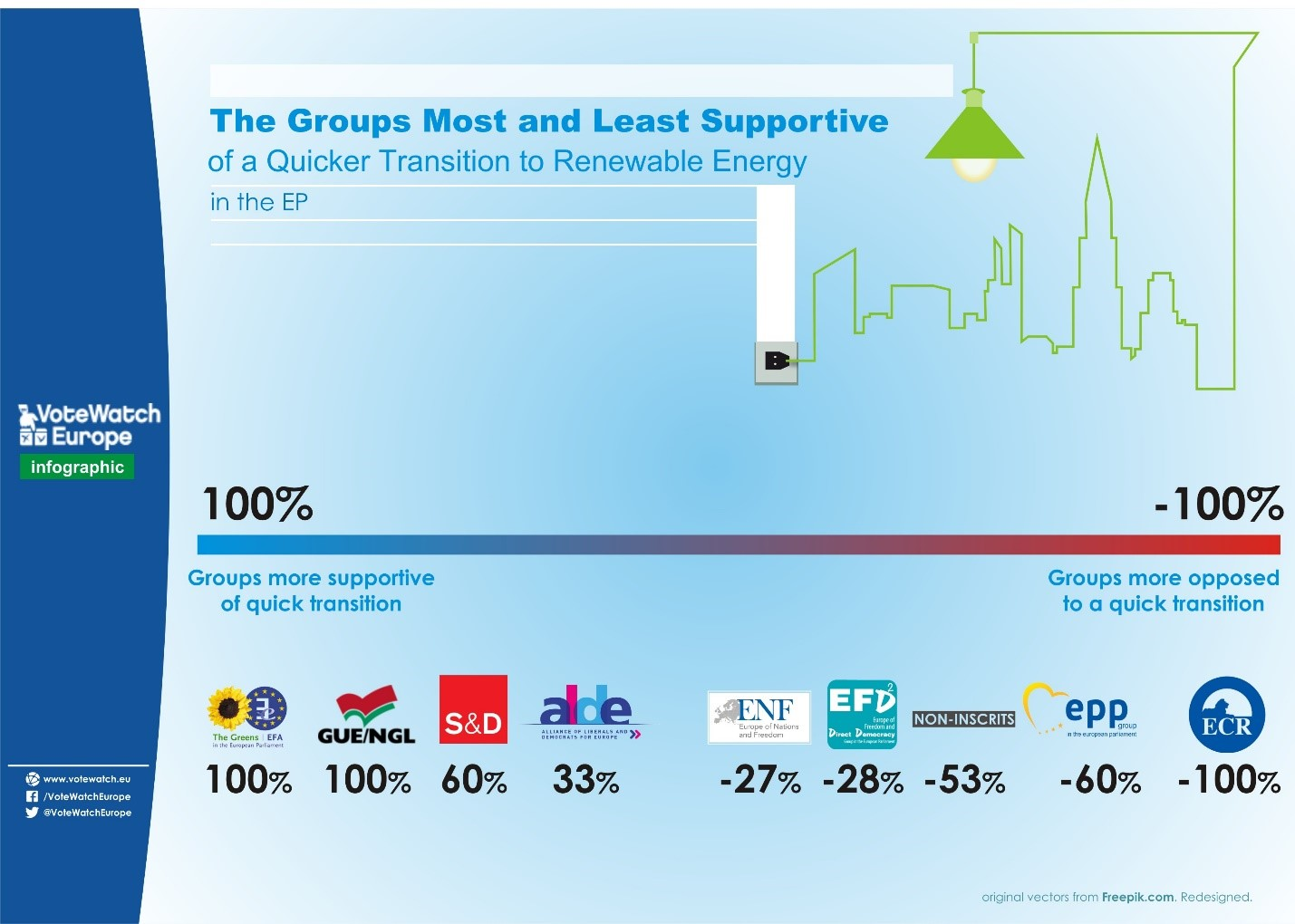 1 - political groups energy