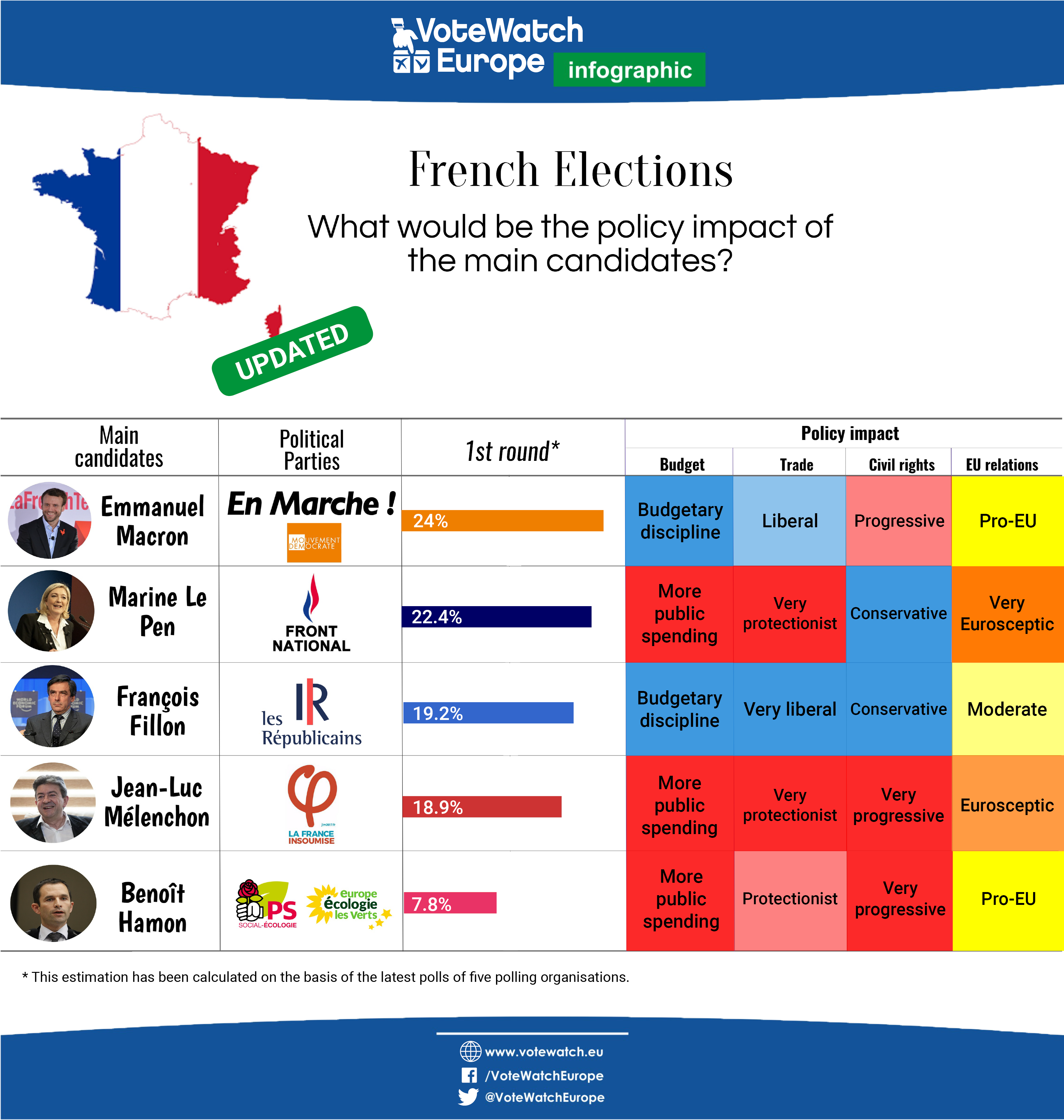 french election policy impacts [2 updated]